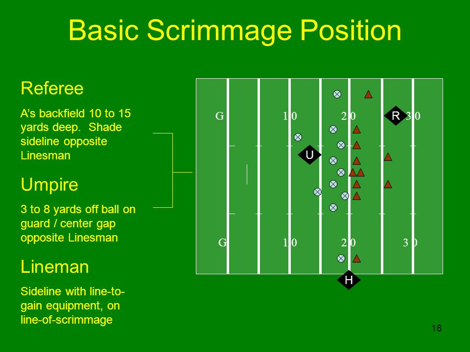 16 Basic Scrimmage Position G R H U Referee As backfield 10 to 15 yards deep.