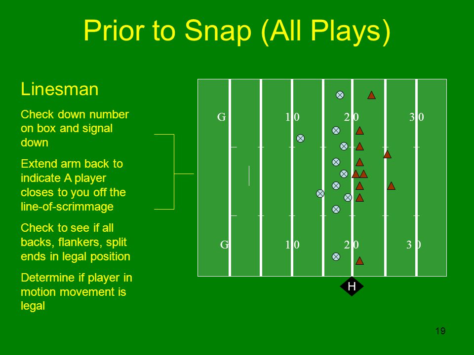 19 Prior to Snap (All Plays) G H Linesman Check down number on box and signal down Extend arm back to indicate A player closes to you off the line-of-scrimmage Check to see if all backs, flankers, split ends in legal position Determine if player in motion movement is legal