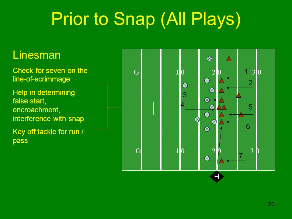 20 G H Linesman Check for seven on the line-of-scrimmage Help in determining false start, encroachment, interference with snap Key off tackle for run / pass 1 2 Prior to Snap (All Plays)
