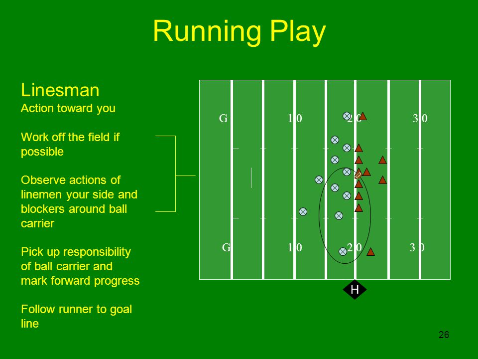 26 Running Play G H Linesman Action toward you Work off the field if possible Observe actions of linemen your side and blockers around ball carrier Pick up responsibility of ball carrier and mark forward progress Follow runner to goal line