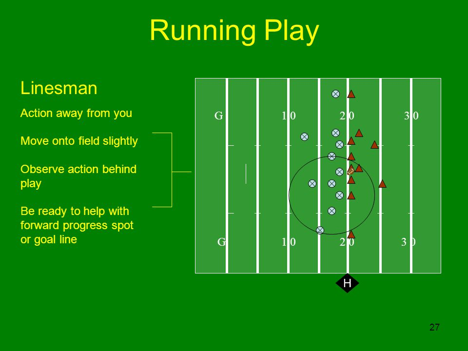 27 Running Play G H Linesman Action away from you Move onto field slightly Observe action behind play Be ready to help with forward progress spot or goal line
