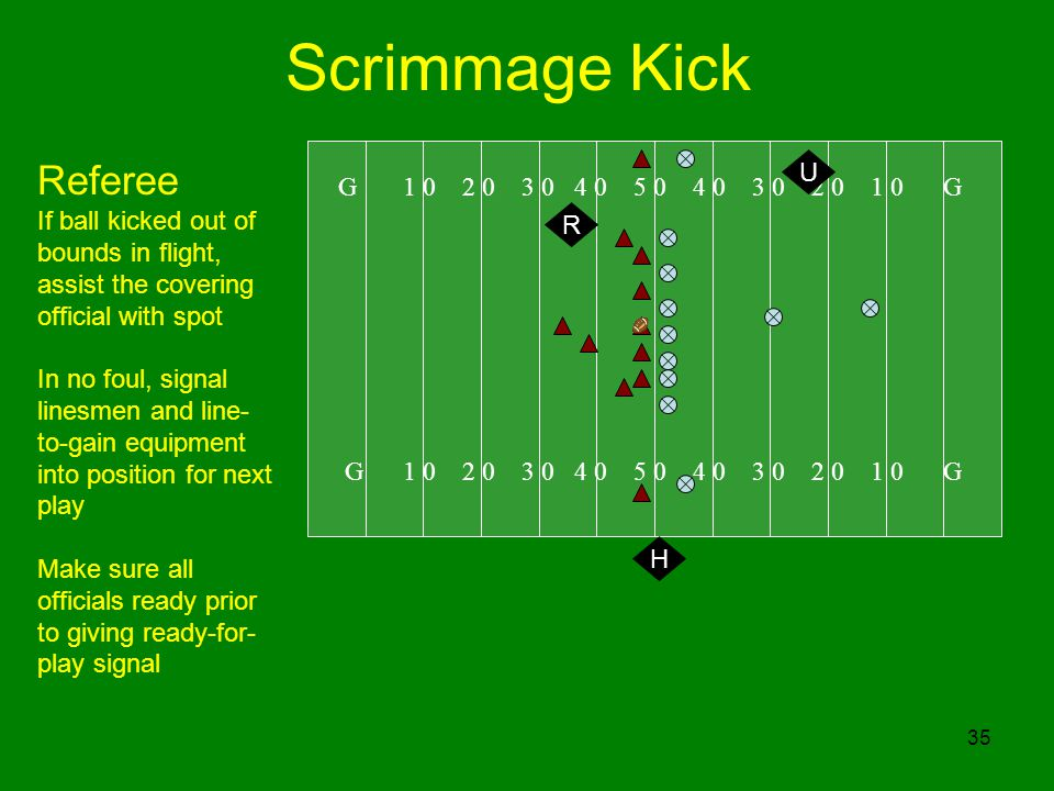 35 Scrimmage Kick G G U Referee If ball kicked out of bounds in flight, assist the covering official with spot In no foul, signal linesmen and line- to-gain equipment into position for next play Make sure all officials ready prior to giving ready-for- play signal H R