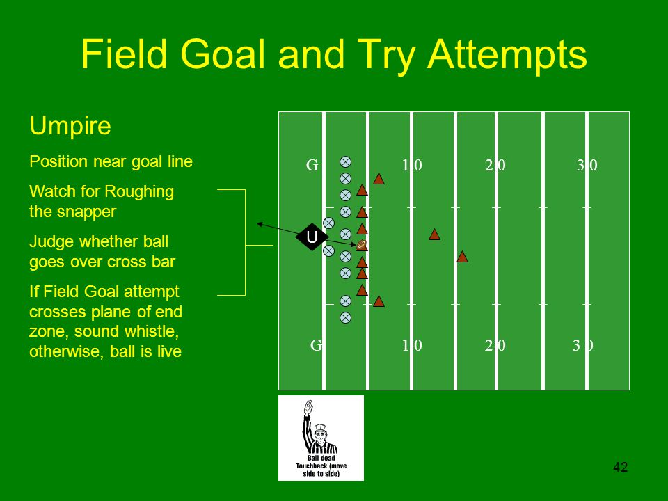 42 Field Goal and Try Attempts G U Umpire Position near goal line Watch for Roughing the snapper Judge whether ball goes over cross bar If Field Goal attempt crosses plane of end zone, sound whistle, otherwise, ball is live