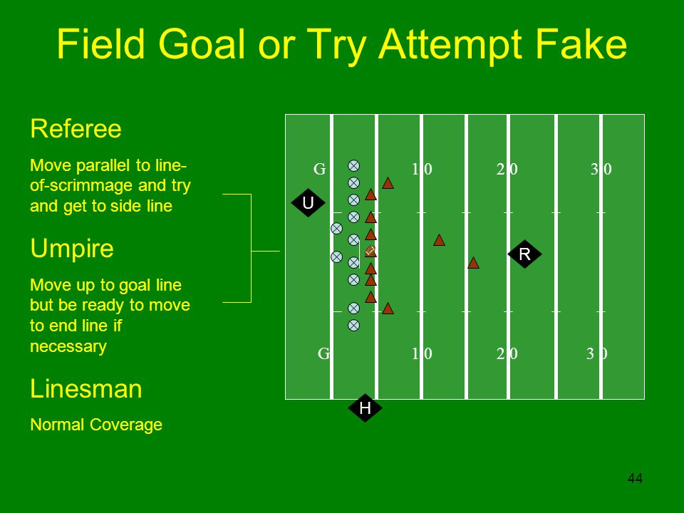 44 Field Goal or Try Attempt Fake G R Referee Move parallel to line- of-scrimmage and try and get to side line Umpire Move up to goal line but be ready to move to end line if necessary Linesman Normal Coverage U H