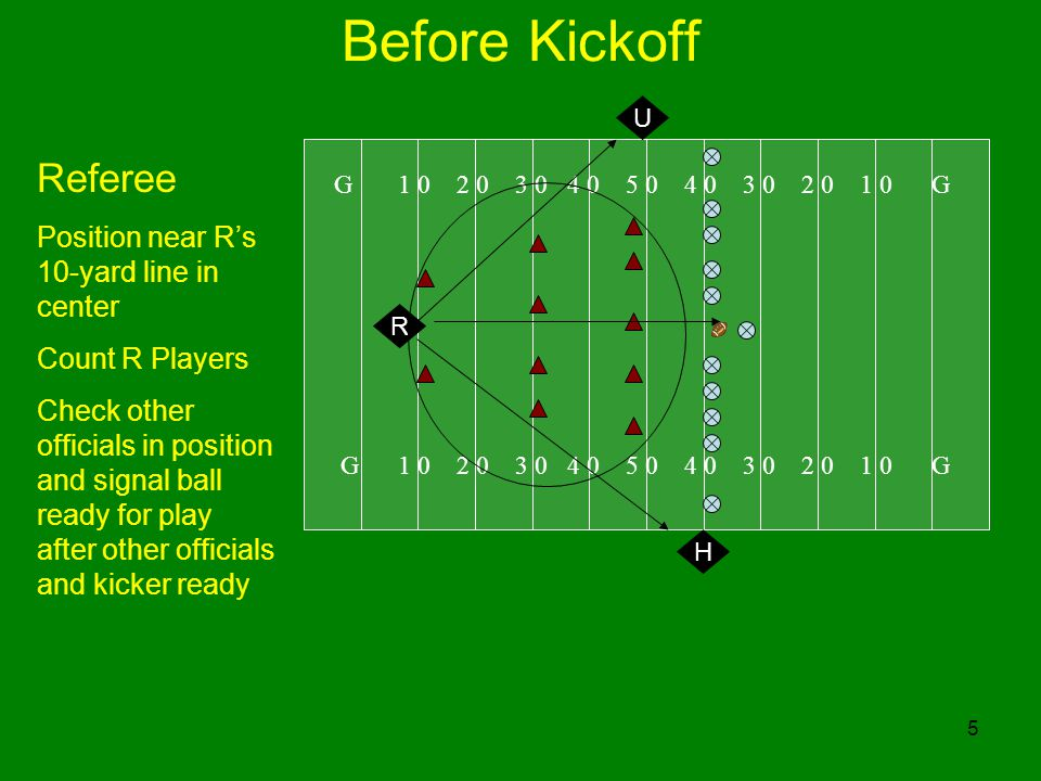 5 Before Kickoff G G R U H Referee Position near Rs 10-yard line in center Count R Players Check other officials in position and signal ball ready for play after other officials and kicker ready