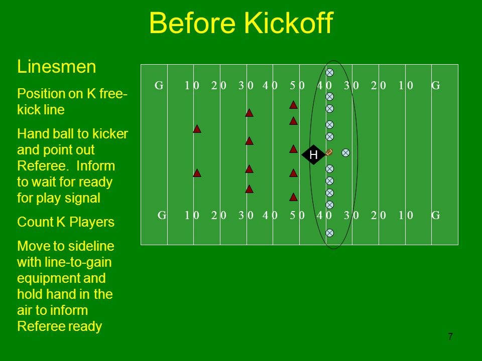 8 After Kickoff G 1 0 2 0 3 0 4 0 5 0 4 0 3 0 2 0 1 0 G Referee Be ready to rule on touchback or player momentum Start Clock when kick is touched (other than first touch by K) R