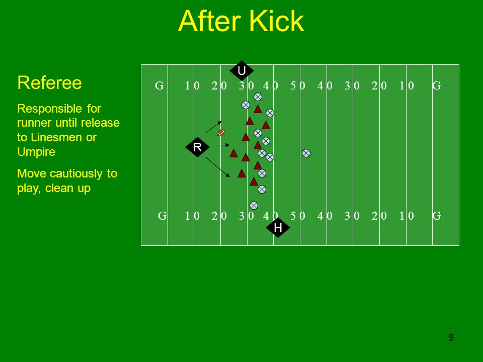 40 Scrimmage Kick G 1 0 2 0 3 0 4 0 5 0 4 0 3 0 2 0 1 0 G H Lineman Unless kick is to your side, move downfield cautiously observer action in front of ball carrier Move line-to-gain equipment only after conclusion of play and after verifying from the Referee no penalties on play