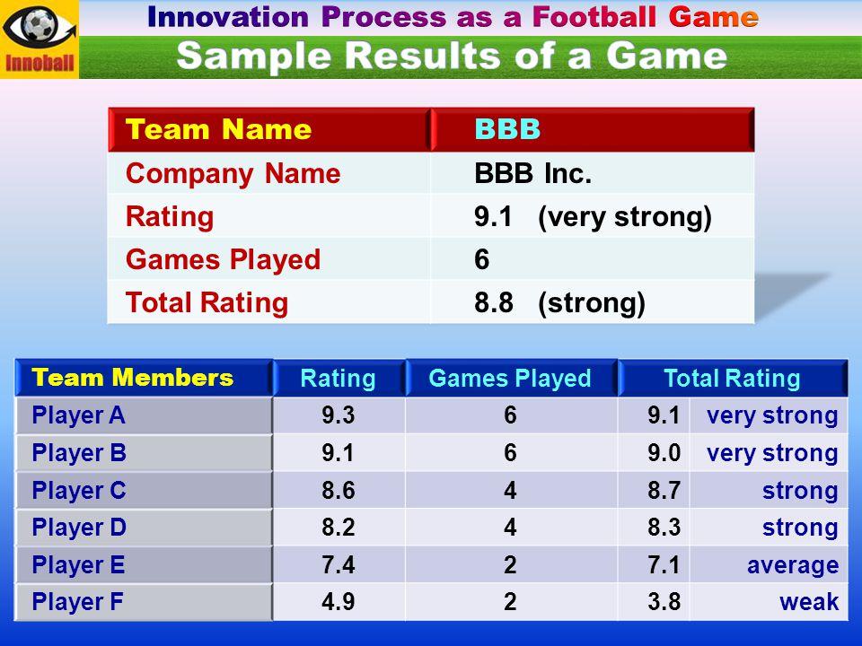 Team Members RatingGames PlayedTotal Rating Player A9.369.1very strong Player B9.169.0very strong Player C8.648.7strong Player D8.248.3strong Player E7.427.1average Player F4.923.8weak