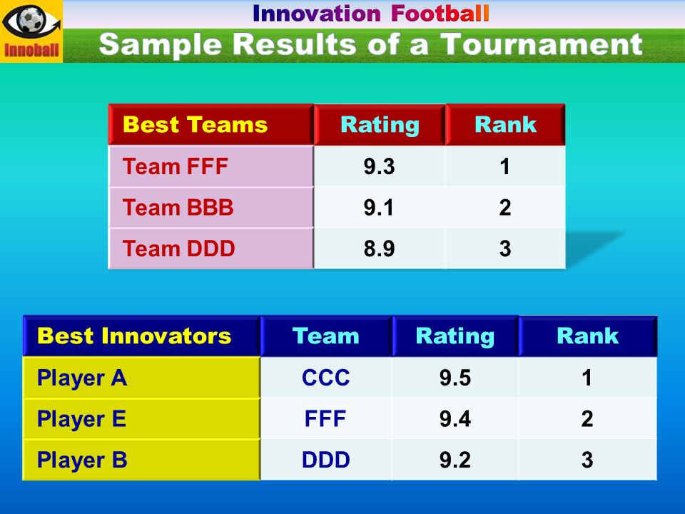 Best InnovatorsTeamRatingRank Player ACCC9.51 Player EFFF9.42 Player BDDD9.23
