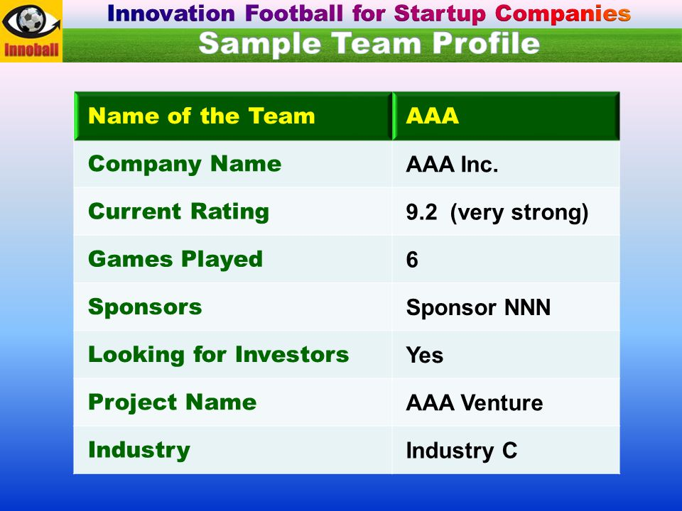 Name of the TeamAAA Company Name AAA Inc. Current Rating 9.2 (very strong) Games Played 6 Sponsors Sponsor NNN Looking for Investors Yes Project Name