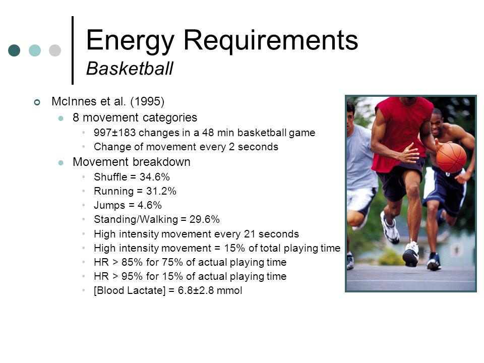Energy Requirements Basketball Hoffman et al.