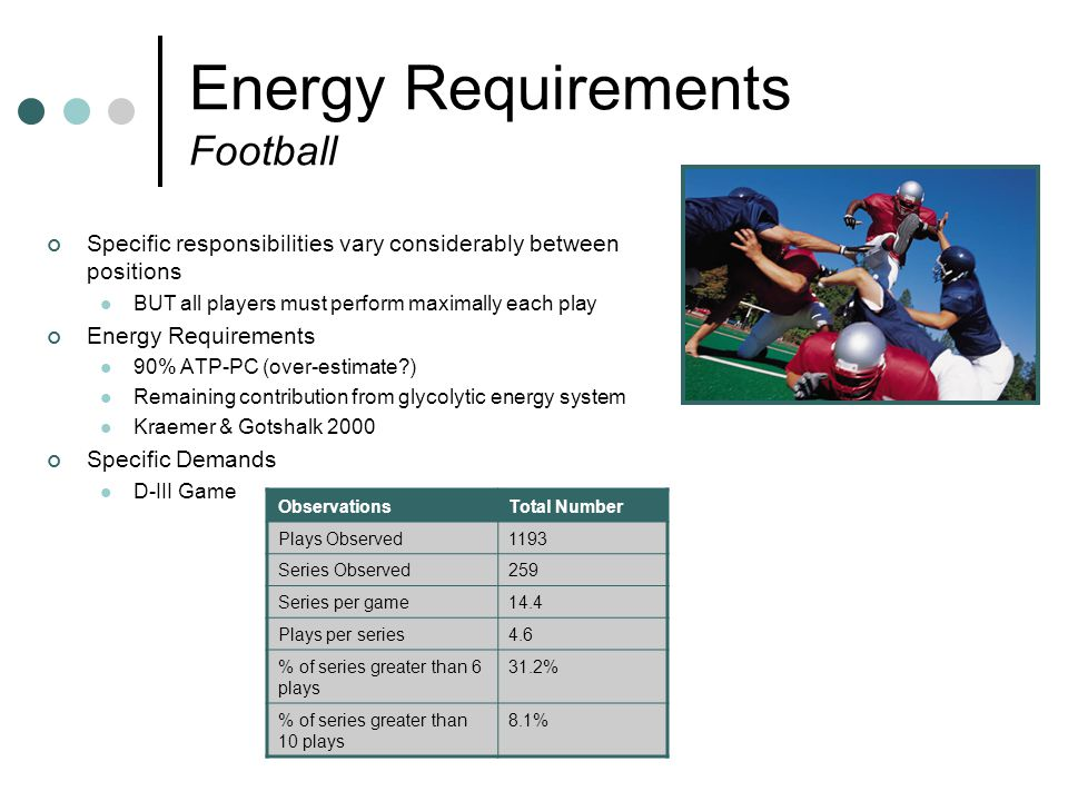 Energy Requirements Football Specific responsibilities vary considerably between positions BUT all players must perform maximally each play Energy Requirements 90% ATP-PC (over-estimate ) Remaining contribution from glycolytic energy system Kraemer & Gotshalk 2000 Specific Demands D-III Game ObservationsTotal Number Plays Observed1193 Series Observed259 Series per game14.4 Plays per series4.6 % of series greater than 6 plays 31.2% % of series greater than 10 plays 8.1%