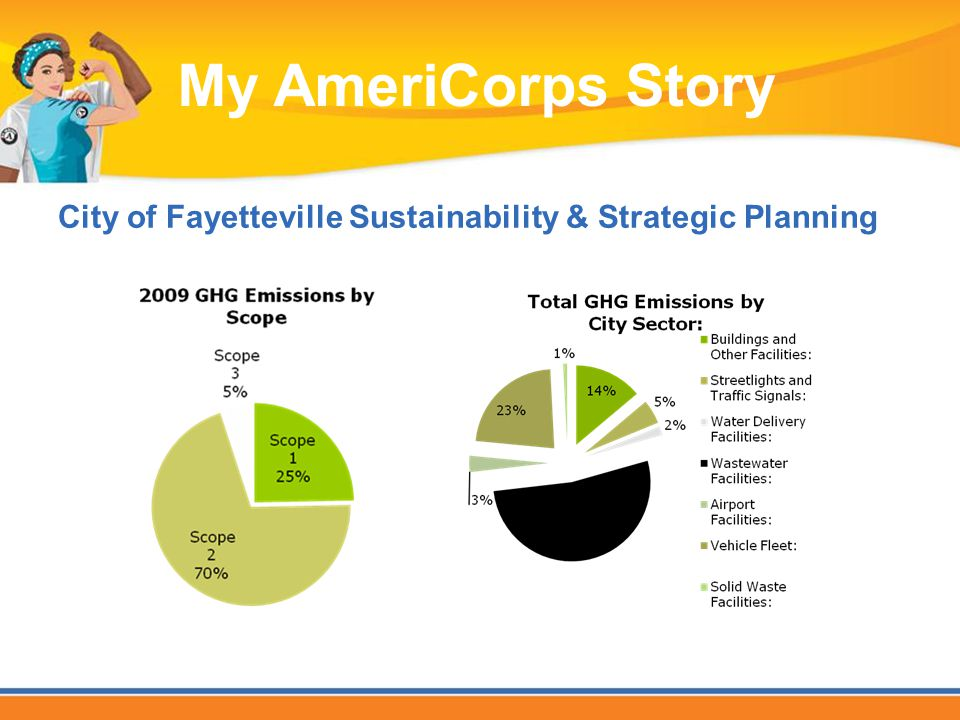 City of Fayetteville Sustainability & Strategic Planning My AmeriCorps Story