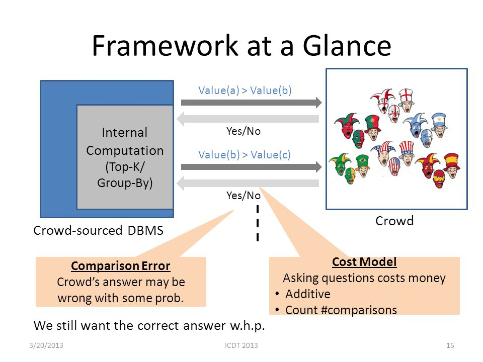 Framework at a Glance 15 Internal Computation (Top-K/ Group-By) Crowd Value(a) > Value(b) Yes/No Value(b) > Value(c) Yes/No Crowd-sourced DBMS Compari