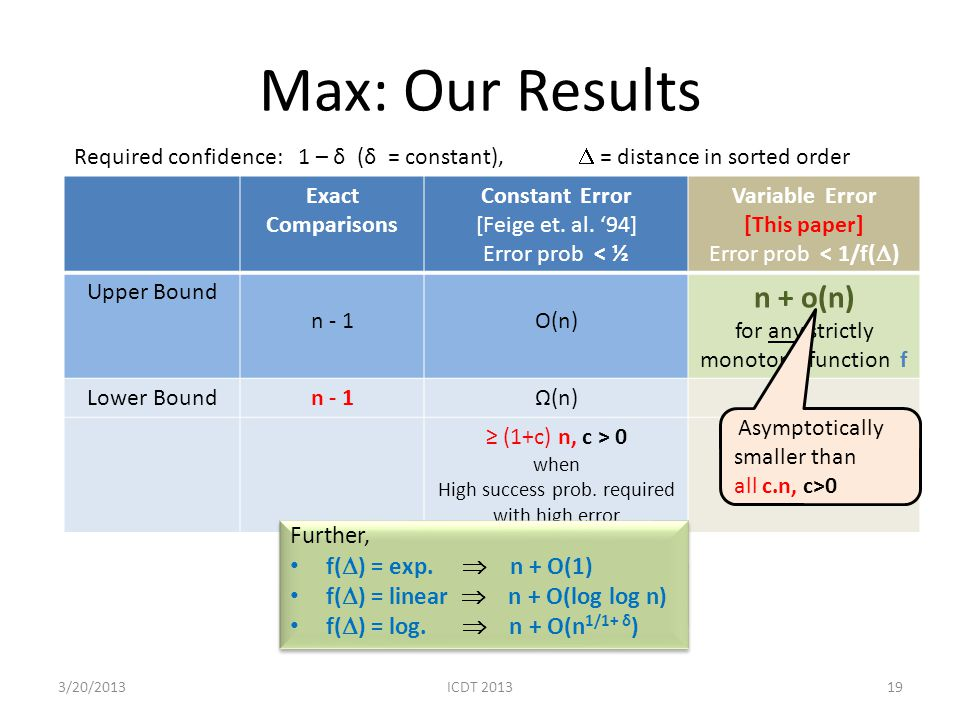 Max: Our Results 19 Exact Comparisons Constant Error [Feige et. al. 94] Error prob < ½ Variable Error [This paper] Error prob < 1/f( ) Upper Bound n -