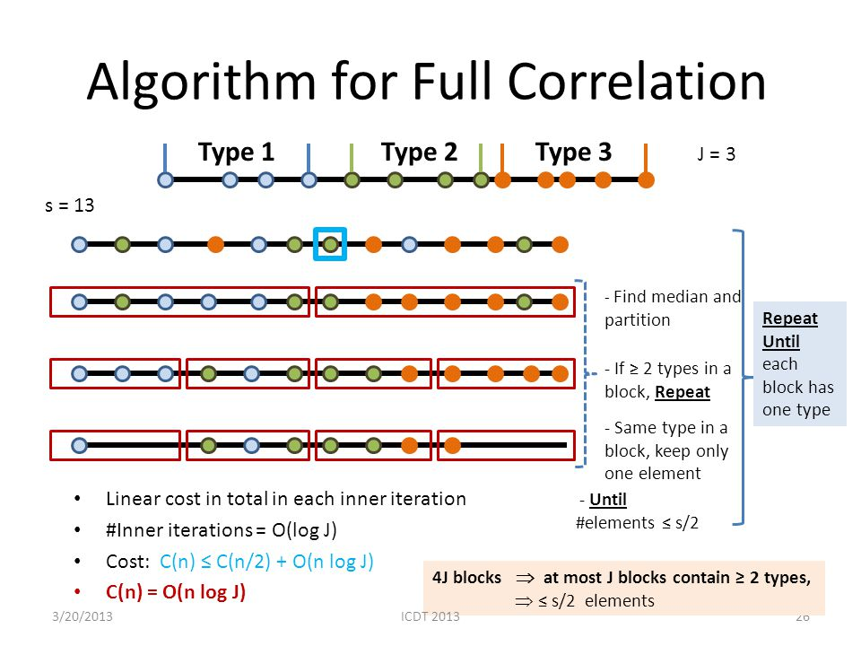 Algorithm for Full Correlation Linear cost in total in each inner iteration #Inner iterations = O(log J) Cost: C(n) C(n/2) + O(n log J) C(n) = O(n log