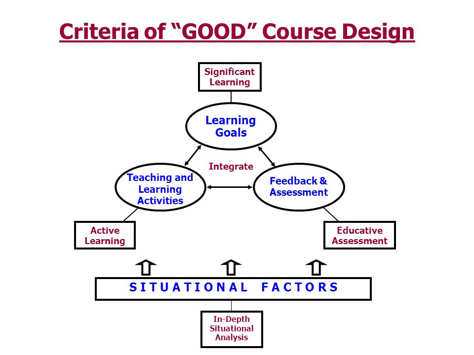 Criteria of GOOD Course Design S I T U A T I O N A L F A C T O R S In-Depth Situational Analysis Learning Goals Significant Learning Educative Assessm