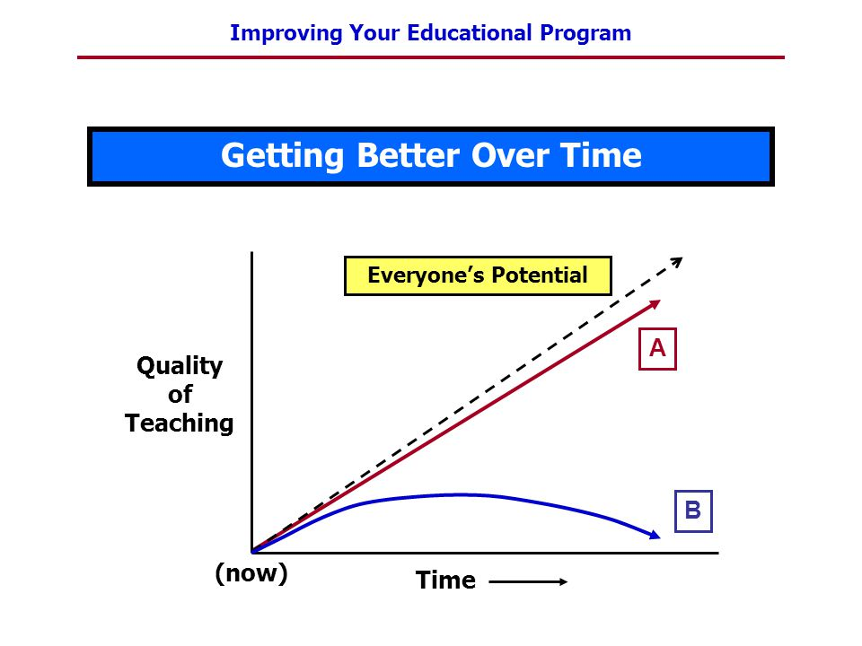 Improving Your Educational Program Getting Better Over Time A Everyones Potential Quality of Teaching (now) Time B