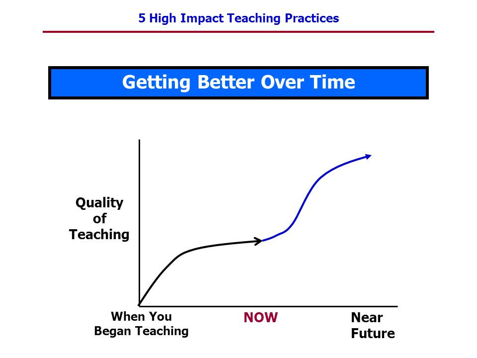 5 High Impact Teaching Practices Getting Better Over Time Quality of Teaching When You Began Teaching NOWNear Future