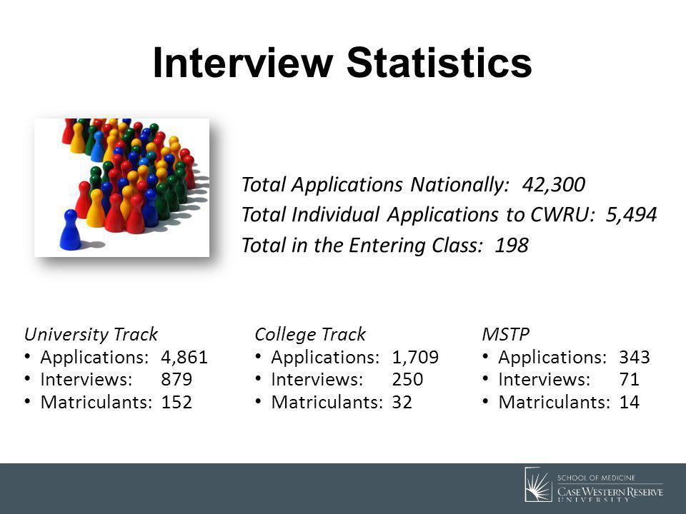 Interview Statistics Total Applications Nationally: 42,300 Total Individual Applications to CWRU: 5,494 Total in the Entering Class: 198 University Tr