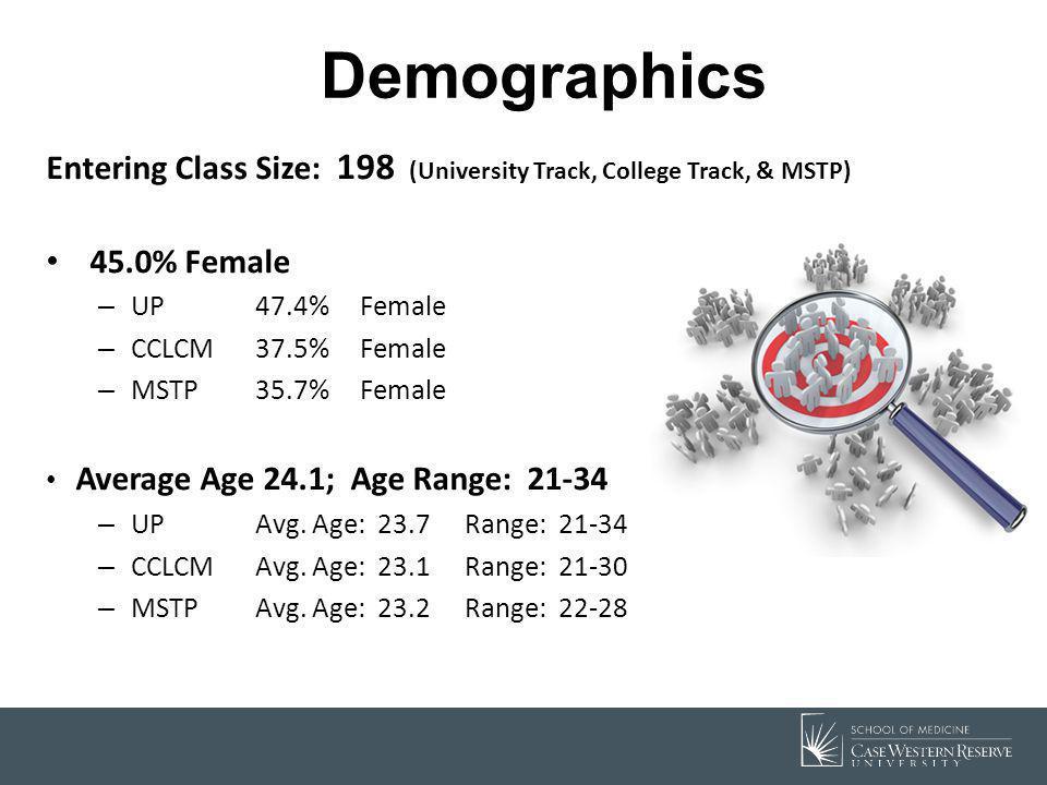 Demographics Entering Class Size: 198 (University Track, College Track, & MSTP) 45.0% Female – UP47.4% Female – CCLCM37.5% Female – MSTP35.7% Female A