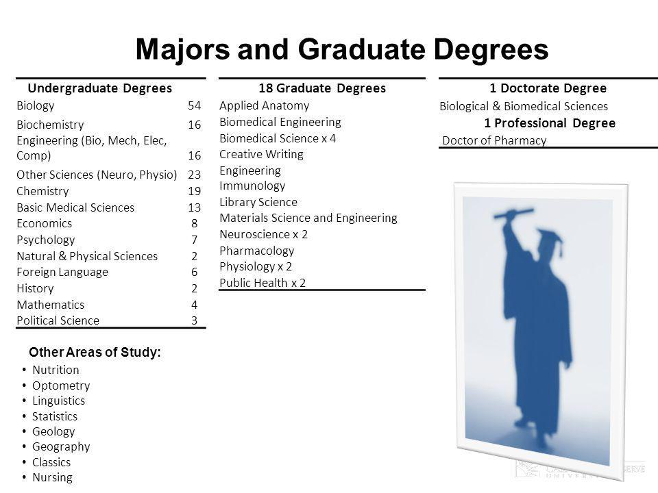 Majors and Graduate Degrees Undergraduate Degrees Biology54 Biochemistry16 Engineering (Bio, Mech, Elec, Comp) 16 Other Sciences (Neuro, Physio)23 Che