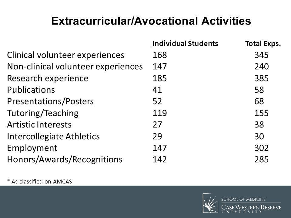Extracurricular/Avocational Activities Individual Students Total Exps. Clinical volunteer experiences168345 Non-clinical volunteer experiences147240 R