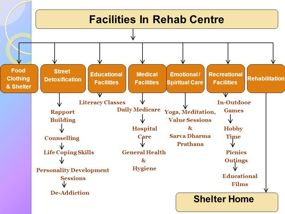 Food Clothing & Shelter Street Detoxification Educational Facilities Medical Facilities Emotional / Spiritual Care Recreational Facilities Rehabilitat