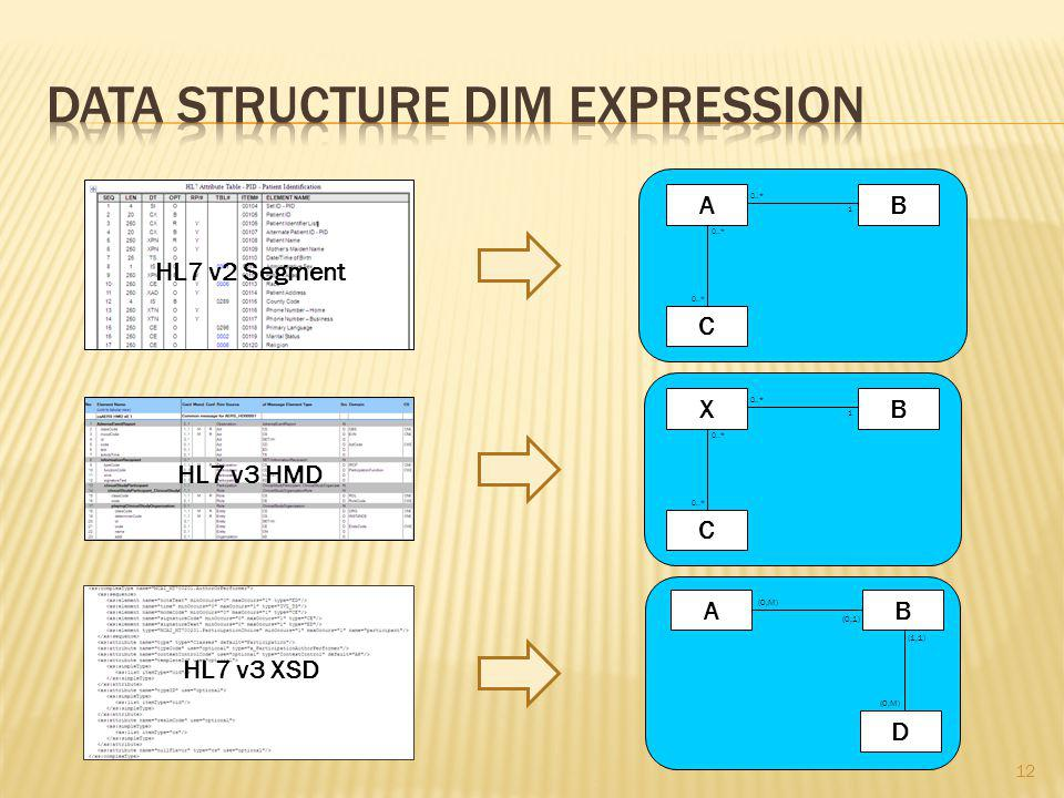 A C B 0..* 1 X C B 1 AB (0,M) (0,1) D (1,1) (0,M) HL7 v2 Segment HL7 v3 HMD HL7 v3 XSD 12