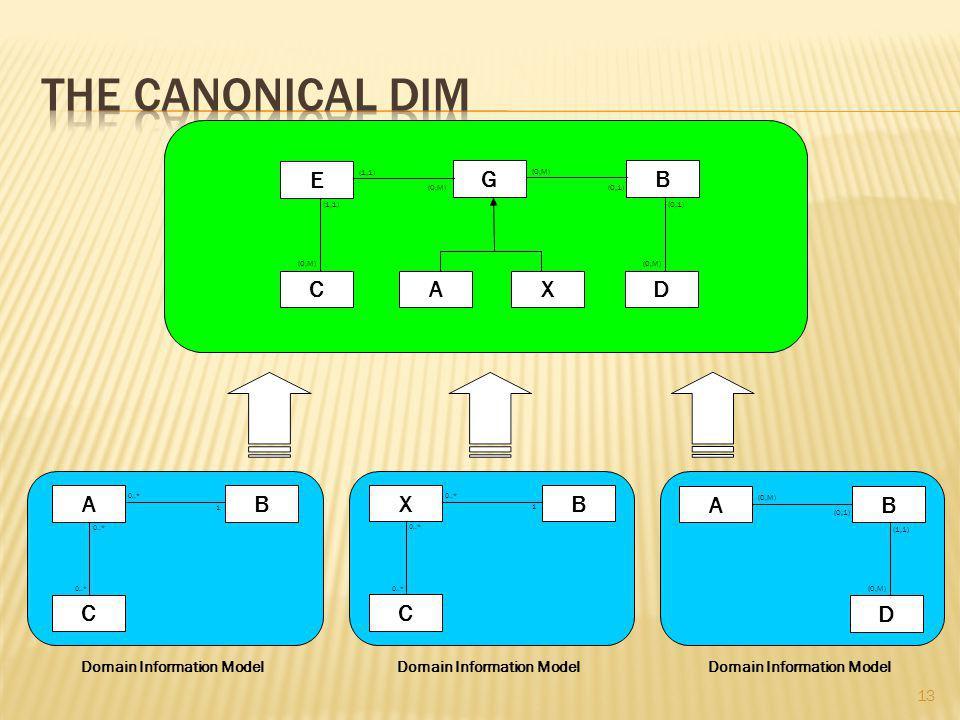Domain Information Model GB (0,M) (0,1) AD (0,M) E (1,1) C (0,M) X Domain Information Model A C B 0..* 1 X C B 1 AB (0,M) (0,1) D (1,1) (0,M) 13