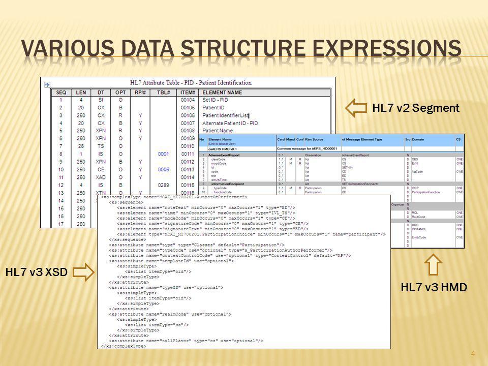 HL7 v2 Segment HL7 v3 HMD HL7 v3 XSD 4