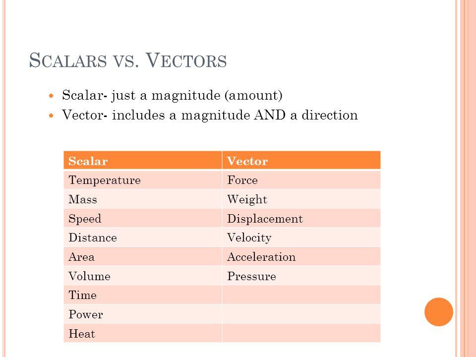 S CALARS VS. V ECTORS Scalar- just a magnitude (amount) Vector- includes a magnitude AND a direction ScalarVector TemperatureForce MassWeight SpeedDis