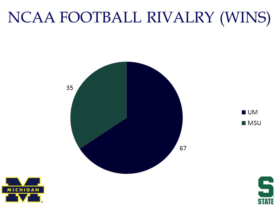 NCAA FOOTBALL RIVALRY (WINS)