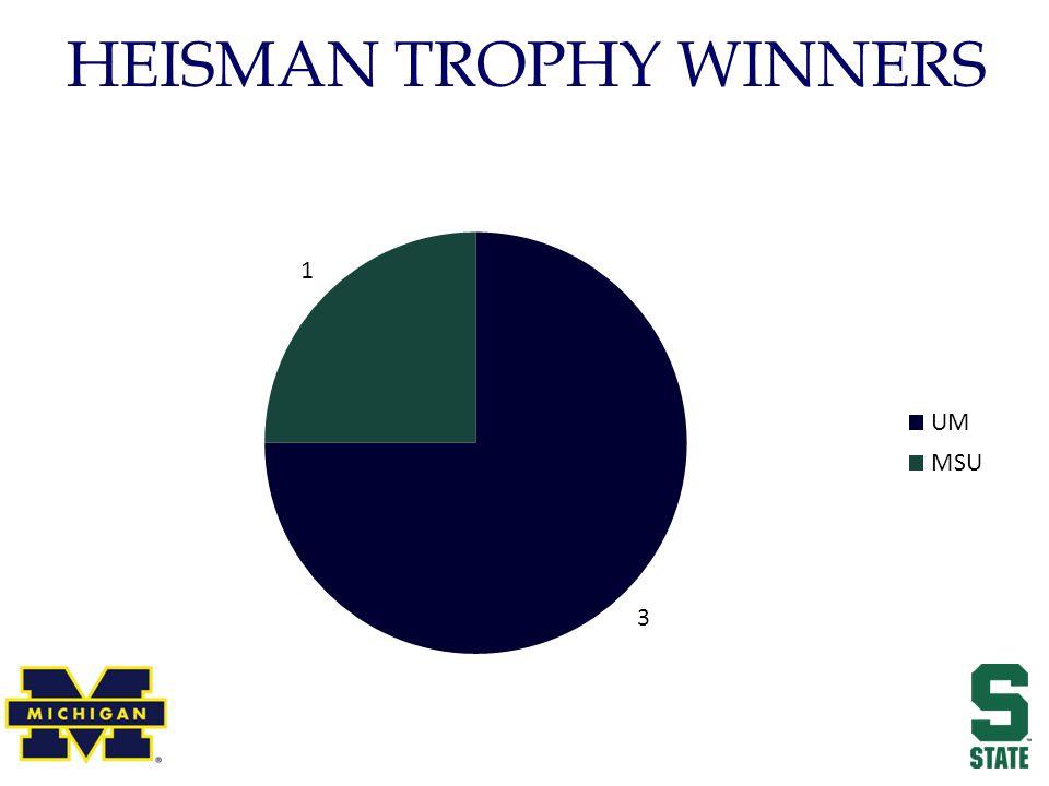 HEISMAN TROPHY WINNERS