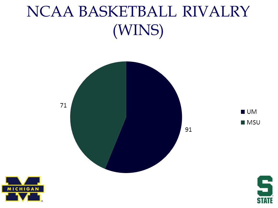 NCAA BASKETBALL RIVALRY (WINS)
