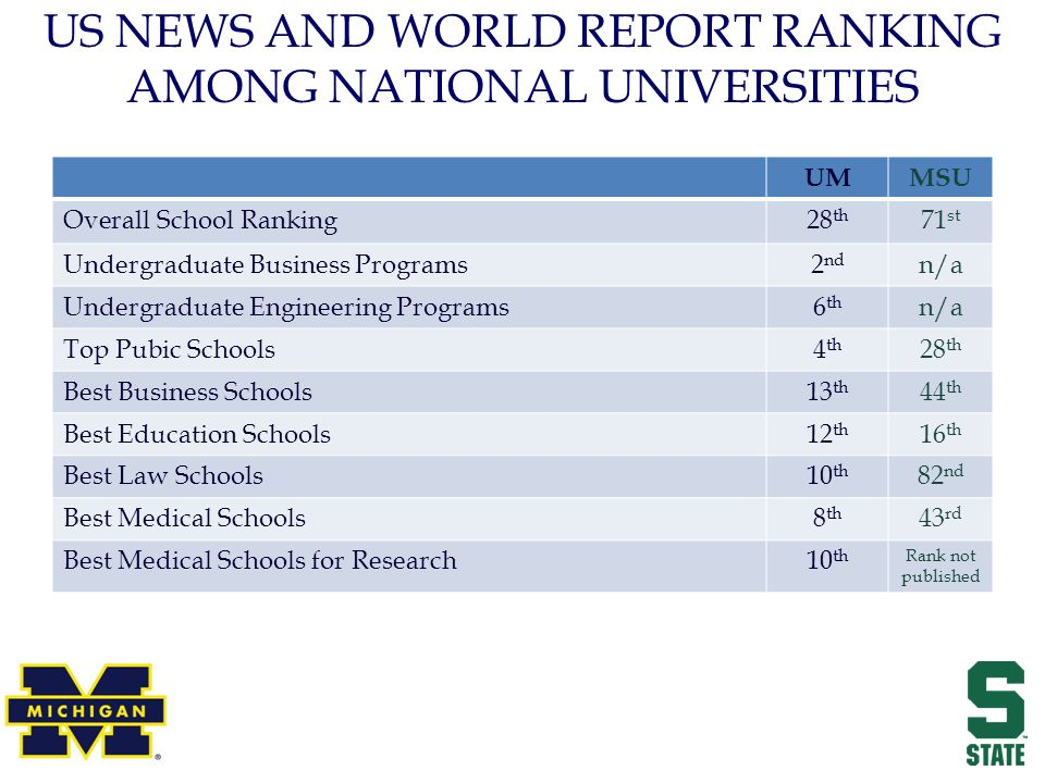 US NEWS AND WORLD REPORT RANKING AMONG NATIONAL UNIVERSITIES UMMSU Overall School Ranking28 th 71 st Undergraduate Business Programs2 nd n/a Undergraduate Engineering Programs6 th n/a Top Pubic Schools4 th 28 th Best Business Schools13 th 44 th Best Education Schools12 th 16 th Best Law Schools10 th 82 nd Best Medical Schools8 th 43 rd Best Medical Schools for Research10 th Rank not published