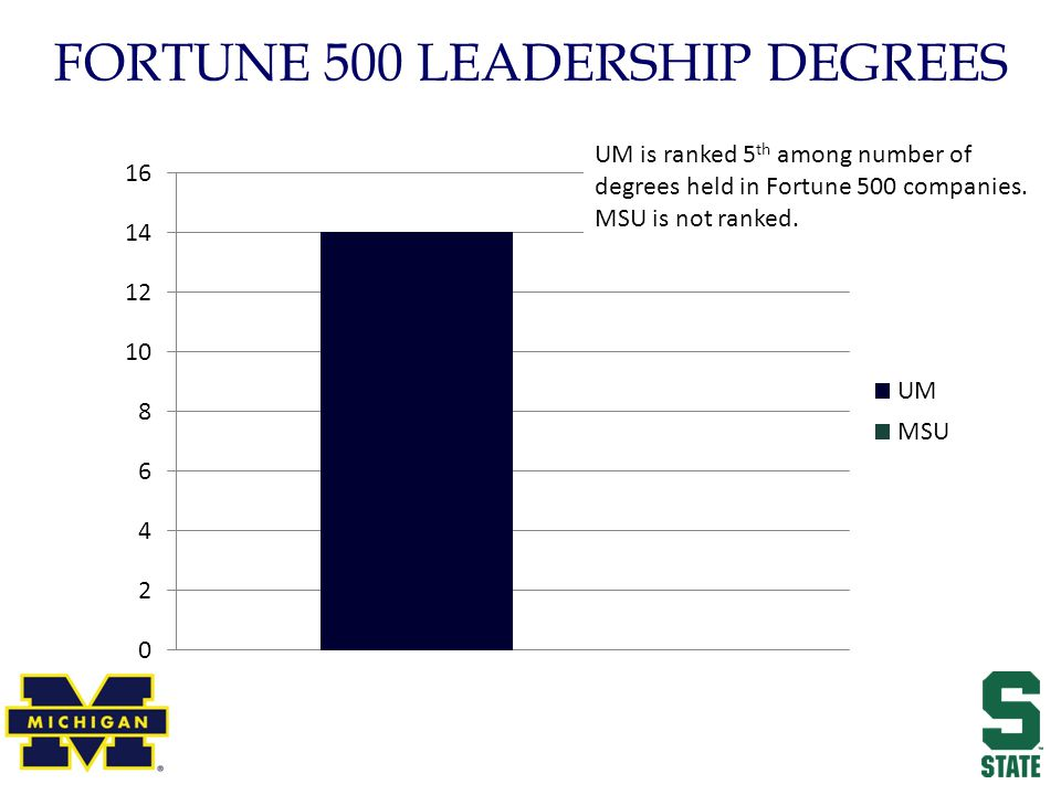 FORTUNE 500 LEADERSHIP DEGREES UM is ranked 5 th among number of degrees held in Fortune 500 companies.