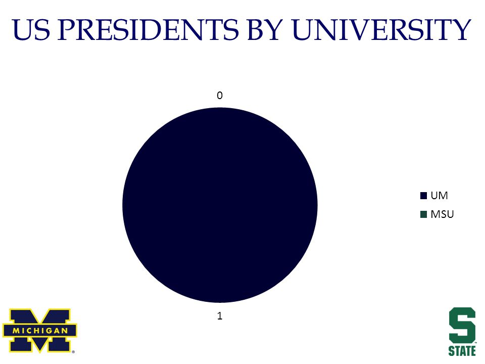 US PRESIDENTS BY UNIVERSITY