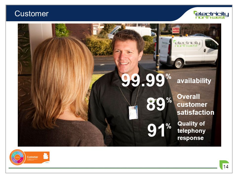 Customer 14 Overall customer satisfaction Quality of telephony response availability 99.99 % 89 % 91 %