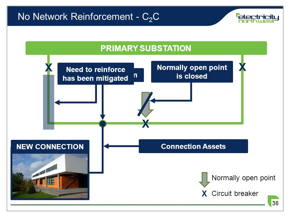 No Network Reinforcement - C 2 C X X X PRIMARY SUBSTATION NEW CONNECTION Normally open point X Circuit breaker Point of Connection Normally open point