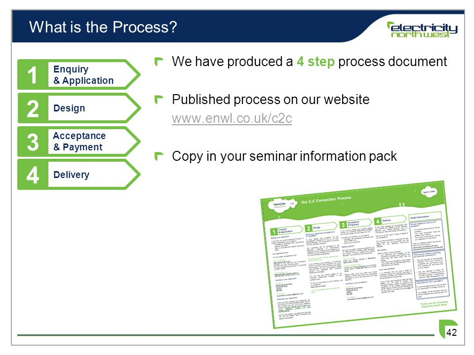 What is the Process? 2 Design 3 Acceptance & Payment 4 Delivery 1 Enquiry & Application We have produced a 4 step process document Published process o