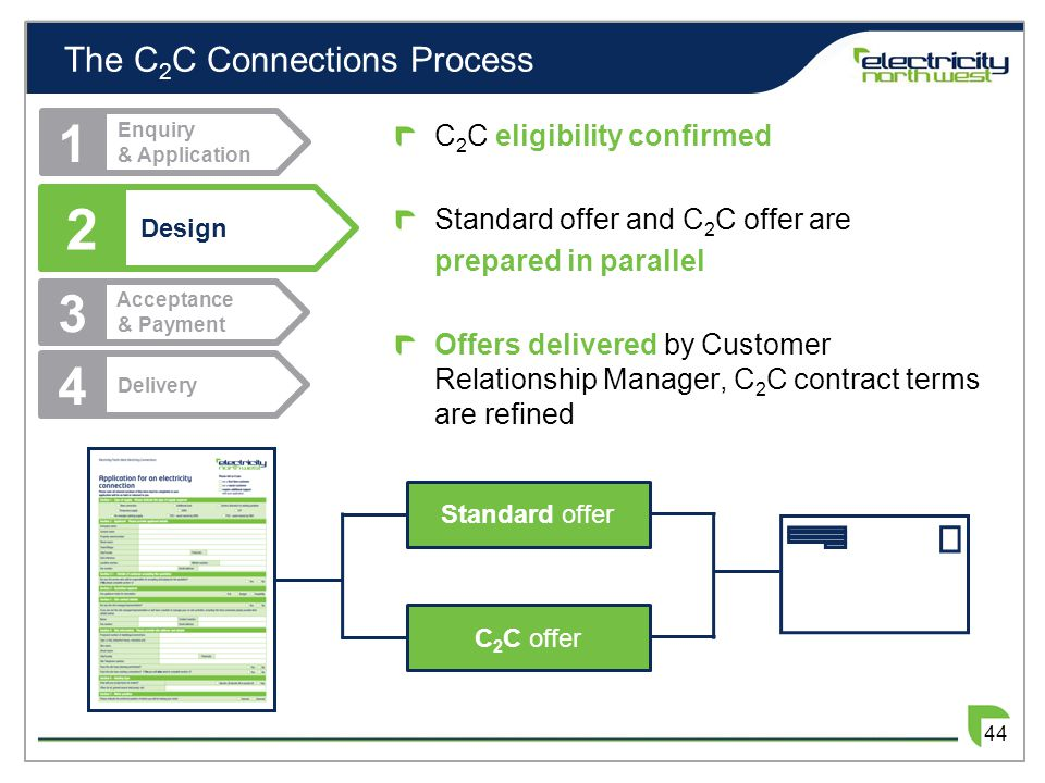 The C 2 C Connections Process 2 Design 1 Enquiry & Application 3 Acceptance & Payment 4 Delivery C 2 C eligibility confirmed Standard offer and C 2 C