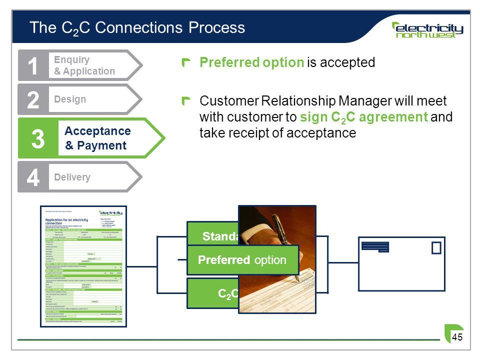 The C 2 C Connections Process 3 Acceptance & Payment 1 Enquiry & Application 2 Design 4 Delivery Preferred option is accepted Customer Relationship Ma