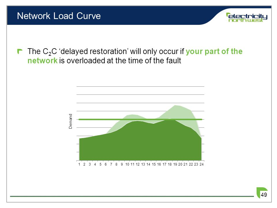 Network Load Curve The C 2 C delayed restoration will only occur if your part of the network is overloaded at the time of the fault 49 Demand