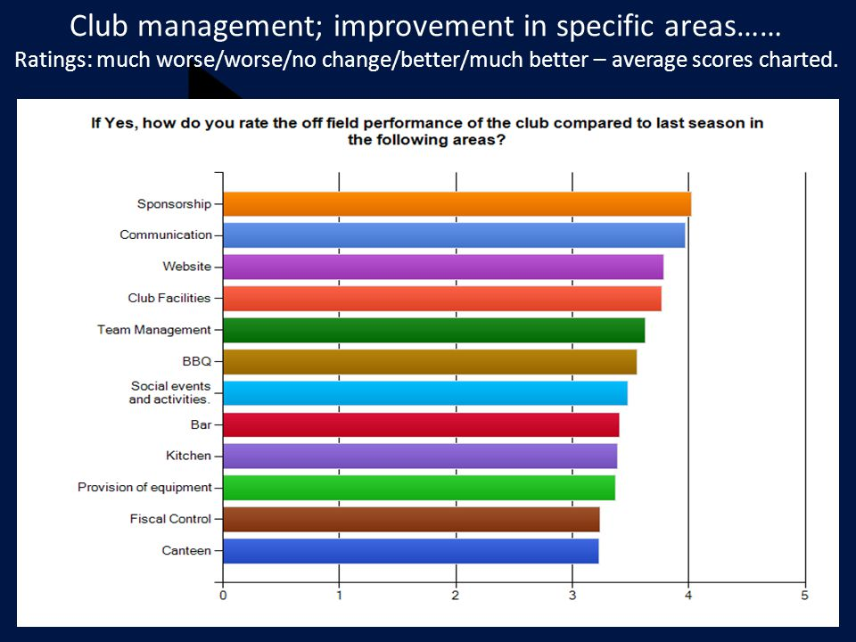 Club management; improvement in specific areas…… Ratings: much worse/worse/no change/better/much better – average scores charted.