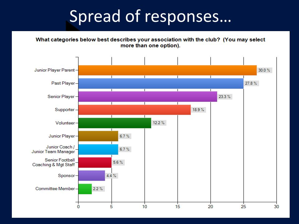 Spread of responses…
