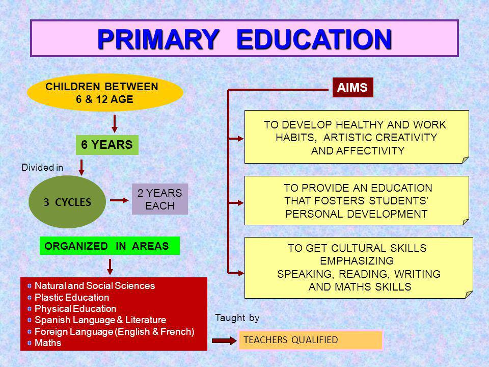 PRIMARY EDUCATION 6 YEARS CHILDREN BETWEEN 6 & 12 AGE AIMS TO PROVIDE AN EDUCATION THAT FOSTERS STUDENTS PERSONAL DEVELOPMENT TO GET CULTURAL SKILLS EMPHASIZING SPEAKING, READING, WRITING AND MATHS SKILLS TO DEVELOP HEALTHY AND WORK HABITS, ARTISTIC CREATIVITY AND AFFECTIVITY 3 CYCLES Divided in 2 YEARS EACH ORGANIZED IN AREAS Natural and Social Sciences Plastic Education Physical Education Spanish Language & Literature Foreign Language (English & French) Maths TEACHERS QUALIFIED Taught by