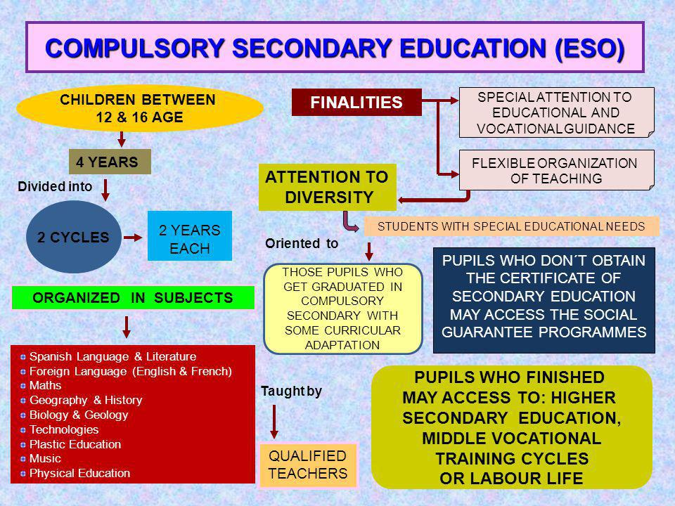COMPULSORY SECONDARY EDUCATION (ESO) 4 YEARS CHILDREN BETWEEN 12 & 16 AGE FINALITIES SPECIAL ATTENTION TO EDUCATIONAL AND VOCATIONAL GUIDANCE 2 CYCLES Divided into 2 YEARS EACH ORGANIZED IN SUBJECTS Spanish Language & Literature Foreign Language (English & French) Maths Geography & History Biology & Geology Technologies Plastic Education Music Physical Education QUALIFIED TEACHERS Taught by FLEXIBLE ORGANIZATION OF TEACHING ATTENTION TO DIVERSITY STUDENTS WITH SPECIAL EDUCATIONAL NEEDS Oriented to PUPILS WHO DON´T OBTAIN THE CERTIFICATE OF SECONDARY EDUCATION MAY ACCESS THE SOCIAL GUARANTEE PROGRAMMES THOSE PUPILS WHO GET GRADUATED IN COMPULSORY SECONDARY WITH SOME CURRICULAR ADAPTATION PUPILS WHO FINISHED MAY ACCESS TO: HIGHER SECONDARY EDUCATION, MIDDLE VOCATIONAL TRAINING CYCLES OR LABOUR LIFE