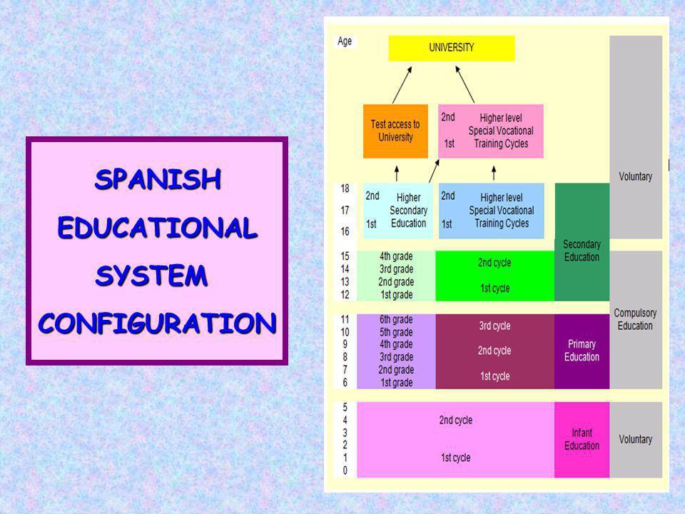 SPANISHEDUCATIONALSYSTEMCONFIGURATION