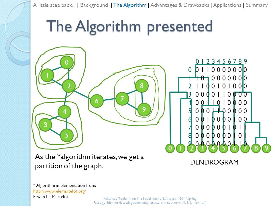 The Algorithm presented 1 0 2 3 4 5 7 8 9 6 0321458769 DENDROGRAM As the *algorithm iterates, we get a partition of the graph.
